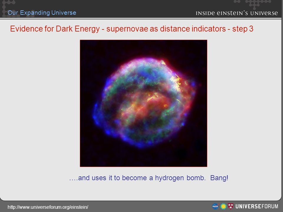 http://www.universeforum.org/einstein/ Our Expanding Universe Evidence for Dark Energy - supernovae as distance indicators - step 3 ….and uses it to b