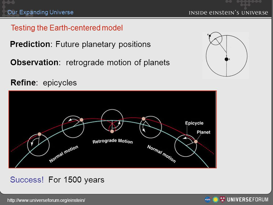 http://www.universeforum.org/einstein/ Our Expanding Universe Prediction: Future planetary positions Observation: retrograde motion of planets Refine: