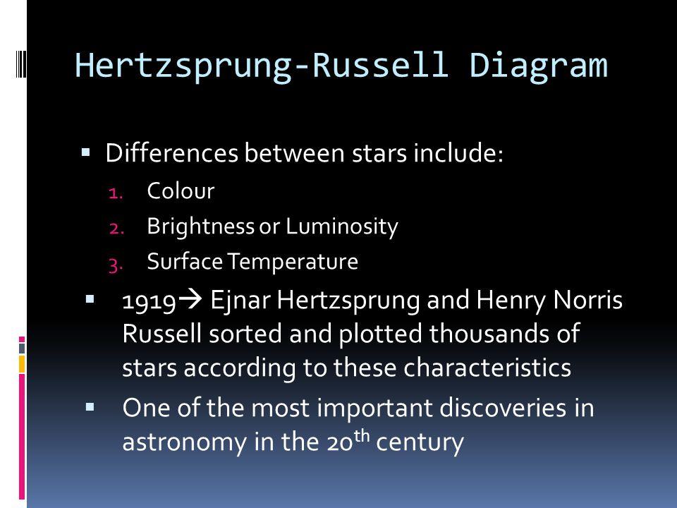 Hertzsprung-Russell Diagram  Differences between stars include: 1. Colour 2. Brightness or Luminosity 3. Surface Temperature  1919  Ejnar Hertzspru