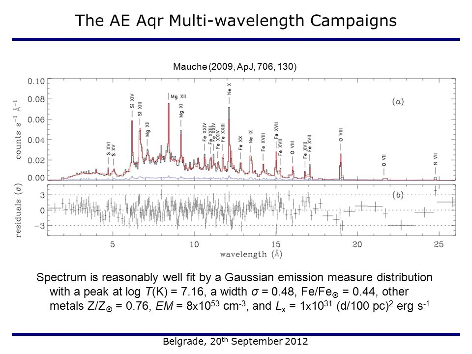 The AE Aqr Multi-wavelength Campaigns Belgrade, 20 th September 2012 Spectrum is reasonably well fit by a Gaussian emission measure distribution with