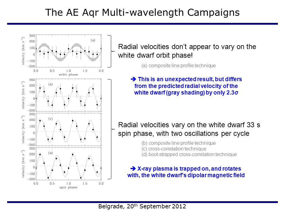 The AE Aqr Multi-wavelength Campaigns Belgrade, 20 th September 2012 Radial velocities don't appear to vary on the white dwarf orbit phase! Radial vel