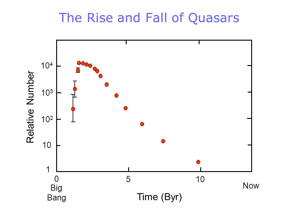 The Rise and Fall of Quasars Relative Number 10 2 10 3 10 4 10 Time (Byr) 1 510 0 Big Bang Now