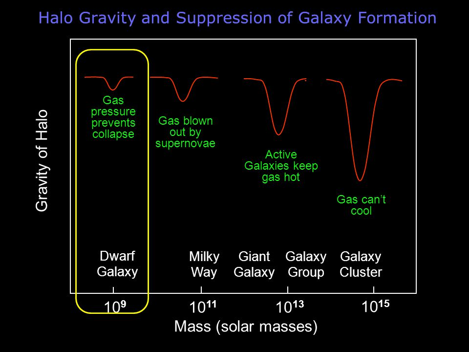 Halo Gravity and Suppression of Galaxy Formation Mass (solar masses) 10 15 10 13 10 11 10 9 Gravity of Halo Milky Way Giant Galaxy Dwarf Galaxy Group Galaxy Cluster Gas can't cool Active Galaxies keep gas hot Gas blown out by supernovae Gas pressure prevents collapse