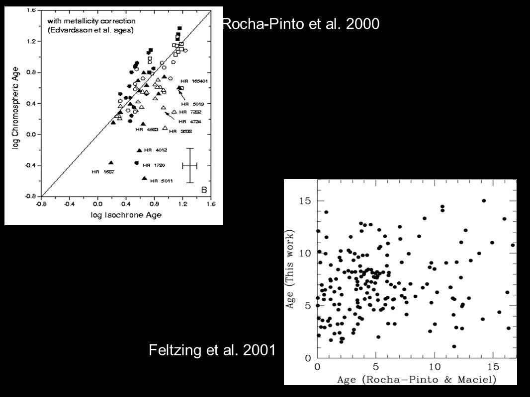 Rocha-Pinto et al. 2000 Feltzing et al. 2001