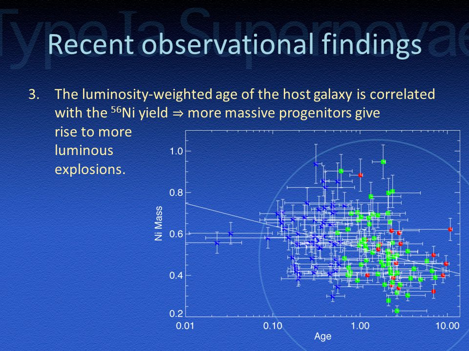 Recent observational findings 3.The luminosity-weighted age of the host galaxy is correlated with the 56 Ni yield ⇒ more massive progenitors give rise