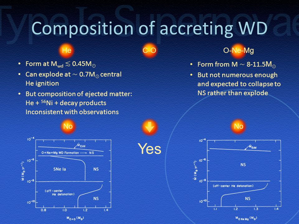 Form at M wd ≲ 0.45M ☉ Can explode at ∼ 0.7M ☉ central He ignition But composition of ejected matter: He + 56 Ni + decay products Inconsistent with observations Form from M ∼ 8-11.5 M ☉ But not numerous enough and expected to collapse to NS rather than explode Composition of accreting WD O-Ne-MgC-OHe Yes No