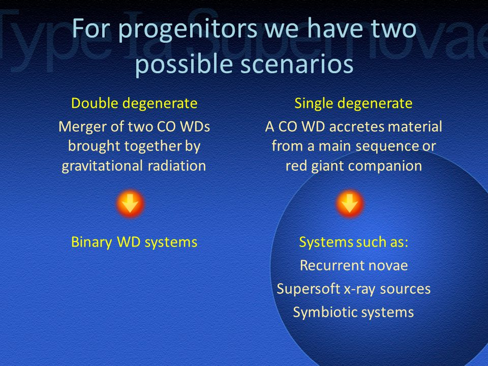 For progenitors we have two possible scenarios Double degenerate Merger of two CO WDs brought together by gravitational radiation Single degenerate A CO WD accretes material from a main sequence or red giant companion Binary WD systemsSystems such as: Recurrent novae Supersoft x-ray sources Symbiotic systems