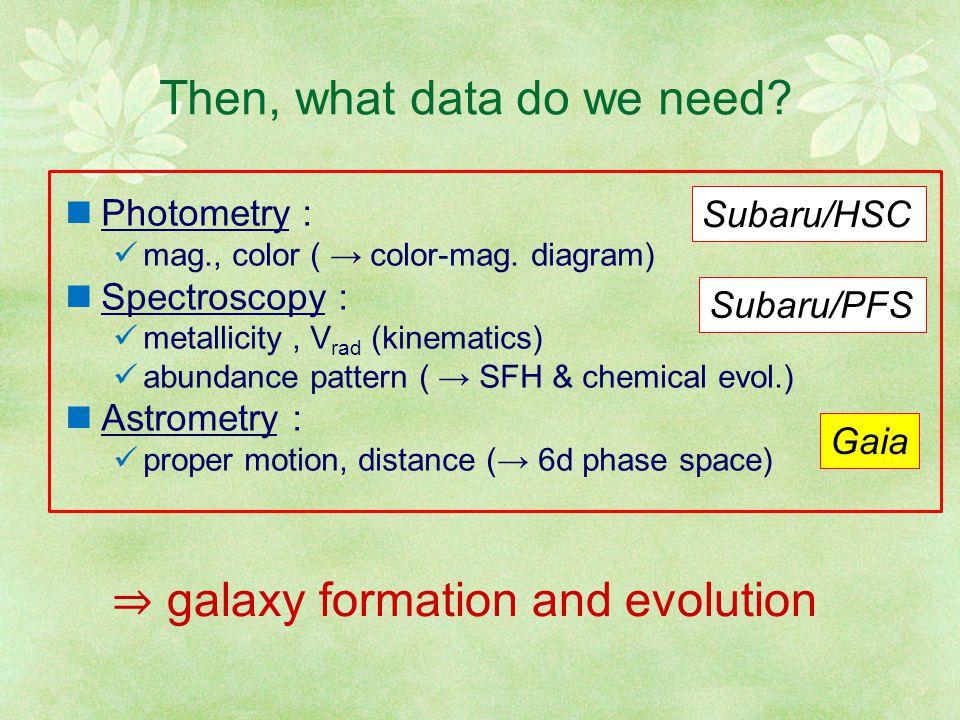 Accretion time of a satellite can be deduced from phase-space distribution of stars (McMillan & Binney 2008, Gomez+ 2010) 7.9 Gyr 8.9 Gyr 7.6 Gyr r-r- LzLz r-r-  kk P(k  ) Orbital freq.