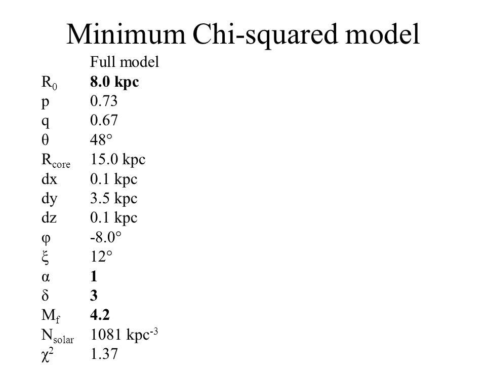 Minimum Chi-squared model Full model R 0 8.0 kpc p0.73 q0.67 θ48° R core 15.0 kpc dx0.1 kpc dy3.5 kpc dz0.1 kpc φ-8.0° ξ12° α1 δ3 M f 4.2 N solar 1081 kpc -3 χ 2 1.37