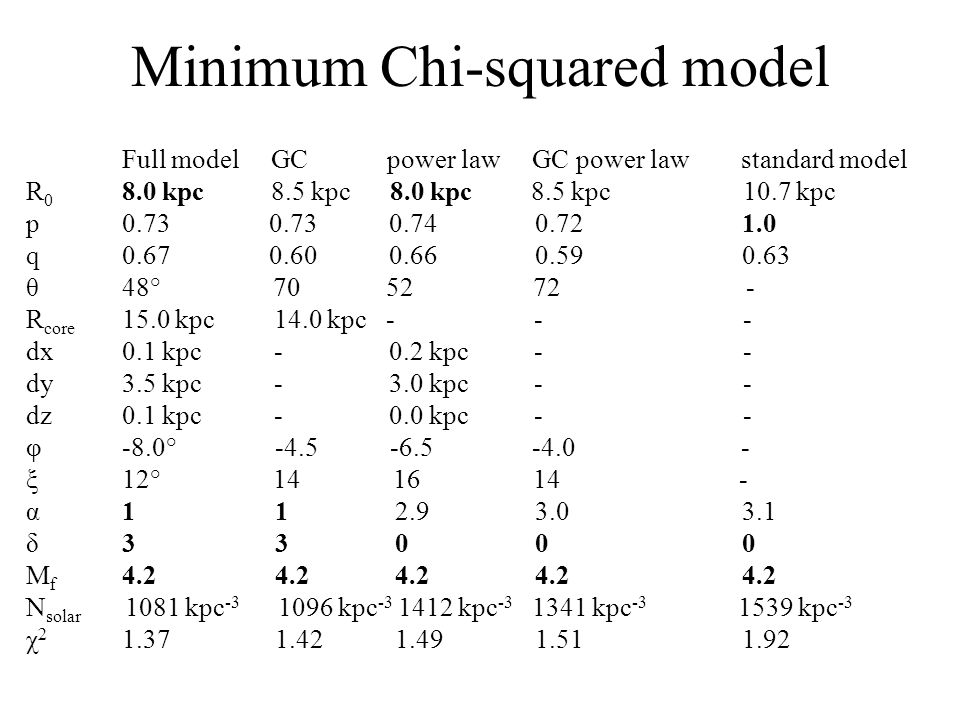 Minimum Chi-squared model Full model GC power law GC power law standard model R 0 8.0 kpc 8.5 kpc 8.0 kpc 8.5 kpc 10.7 kpc p0.73 0.73 0.74 0.72 1.0 q0