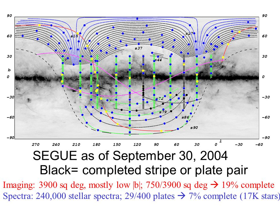 SEGUE as of September 30, 2004 Black= completed stripe or plate pair Imaging: 3900 sq deg, mostly low |b|; 750/3900 sq deg  19% complete Spectra: 240,000 stellar spectra; 29/400 plates  7% complete (17K stars)