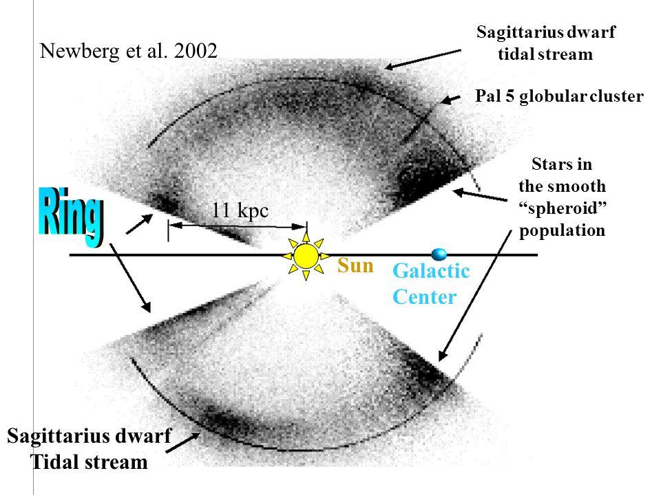"11 kpc Galactic Center Stars in the smooth ""spheroid"" population Pal 5 globular cluster Sagittarius dwarf tidal stream Sagittarius dwarf Tidal stream"