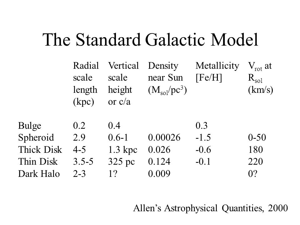 The Standard Galactic Model Radial scale length (kpc) 0.2 2.9 4-5 3.5-5 2-3 Bulge Spheroid Thick Disk Thin Disk Dark Halo Vertical scale height or c/a