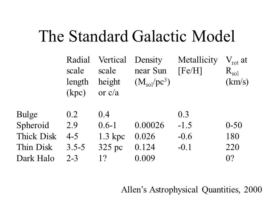 Density of spheroid stars in Galactic coordinates from DR3 Galactic latitude Galactic longitude