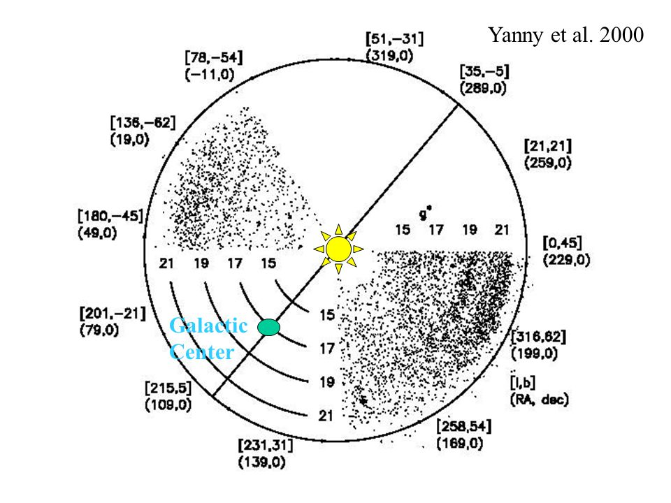Galactic Center Yanny et al. 2000