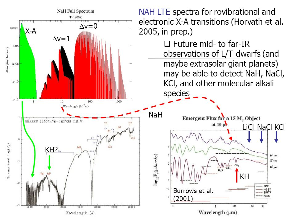  v=1  v=0 X-A NAH LTE spectra for rovibrational and electronic X-A transitions (Horvath et al. 2005, in prep.)  Future mid- to far-IR observations
