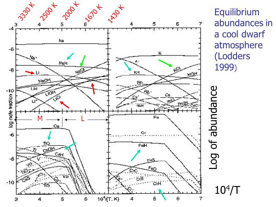 1670 K 2000 K 2500 K 3330 K 1430 K Equilibrium abundances in a cool dwarf atmosphere (Lodders 1999 ) 10 4 /T ML Log of abundance