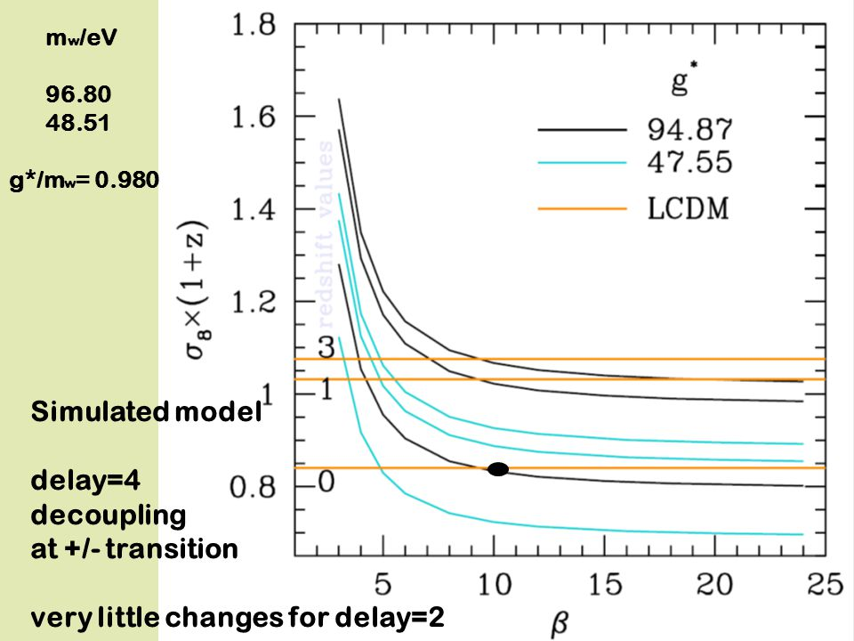 m w /eV 96.80 48.51 g*/m w = 0.980 Simulated model delay=4 decoupling at +/- transition very little changes for delay=2