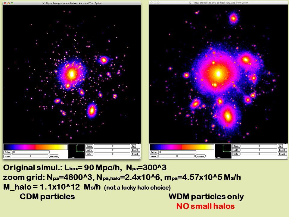 Original simul.: L box = 90 Mpc/h, N pa =300^3 zoom grid: N pa =4800^3, N pa,halo =2.4x10^6, m pa =4.57x10^5 M s /h M_halo = 1.1x10^12 M s /h (not a lucky halo choice) CDM particles WDM particles only NO small halos