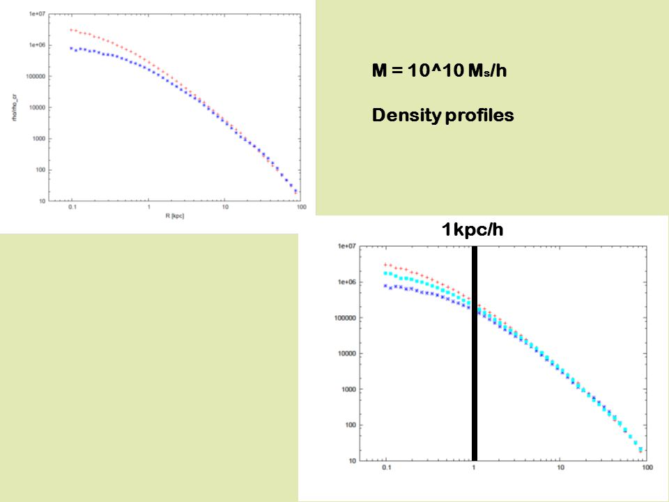 M = 10^10 M s /h Density profiles 1kpc/h