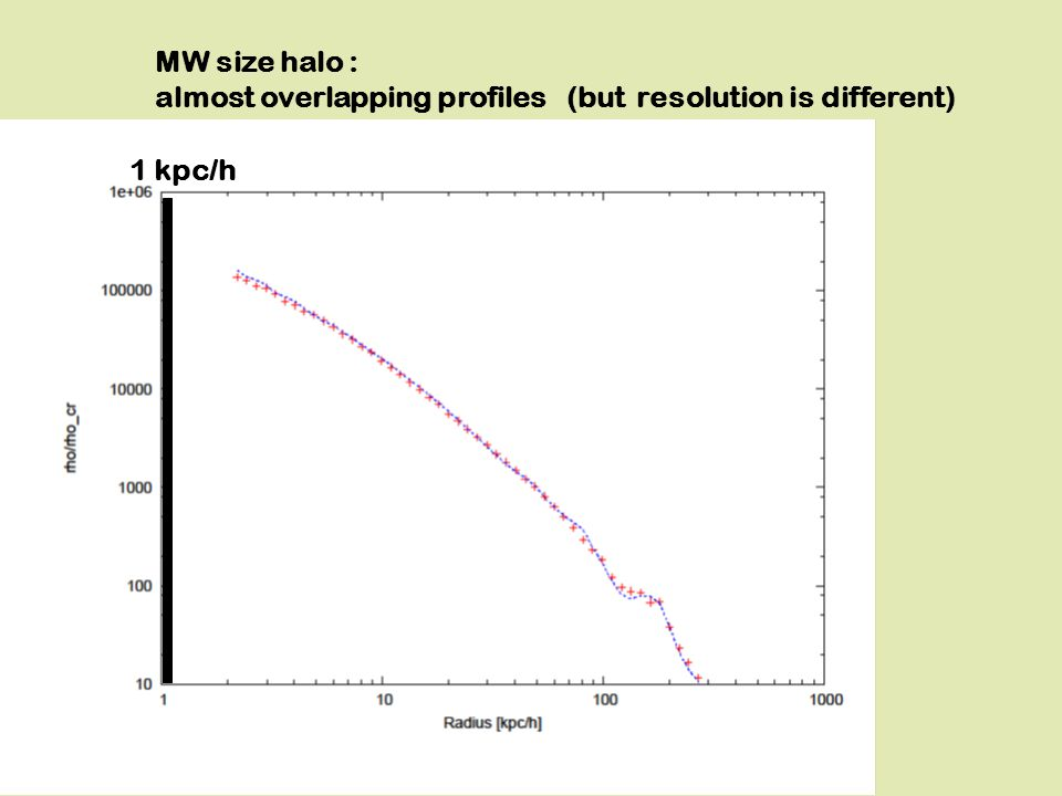 MW size halo : almost overlapping profiles (but resolution is different) 1 kpc/h