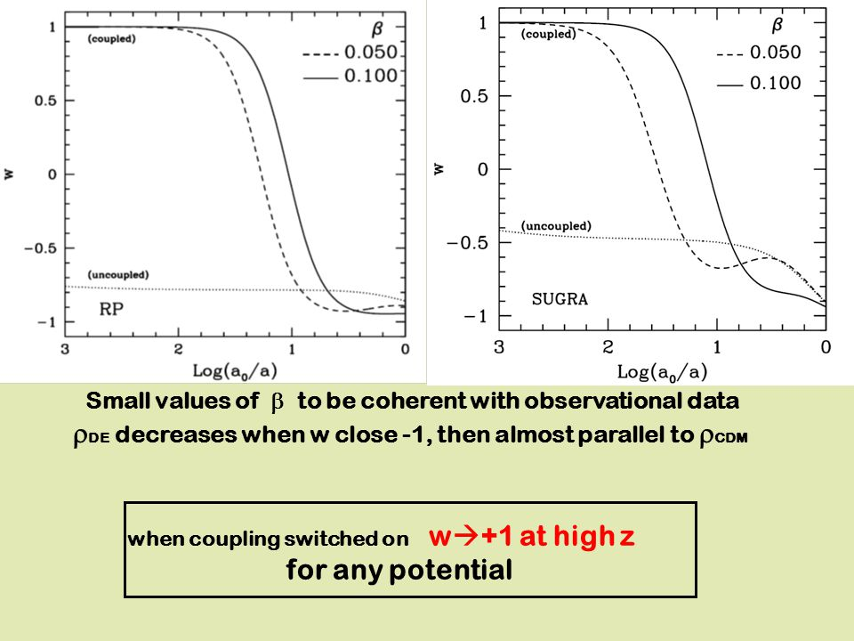 when coupling switched on w  +1 at high z for any potential Small values of  to be coherent with observational data  DE decreases when w close -1,