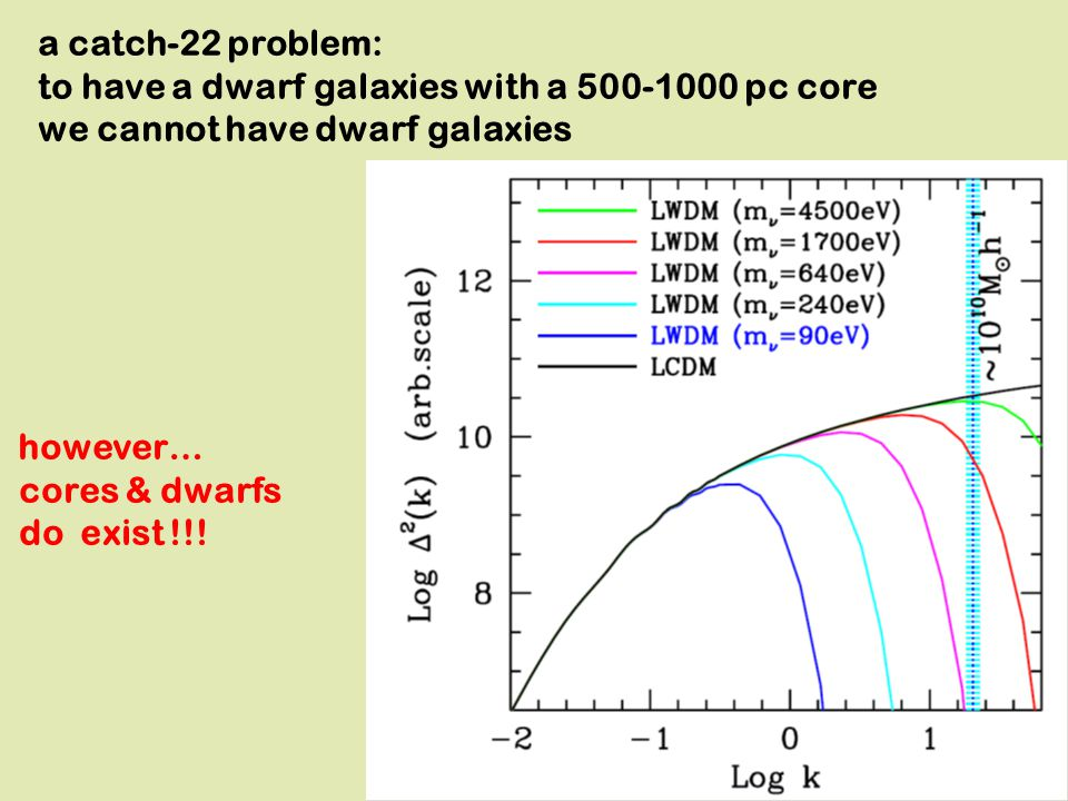 Same halo: 2.07x10^10 M s /h CDM particles (v=0) 5 WDM part :1 part v=0