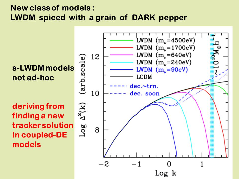 New class of models : LWDM spiced with a grain of DARK pepper s-LWDM models not ad-hoc deriving from finding a new tracker solution in coupled-DE mode