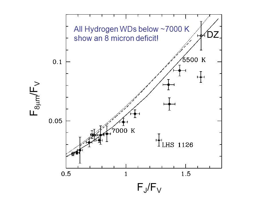 F J /F V F 8  m /F V DZ All Hydrogen WDs below ~7000 K show an 8 micron deficit!