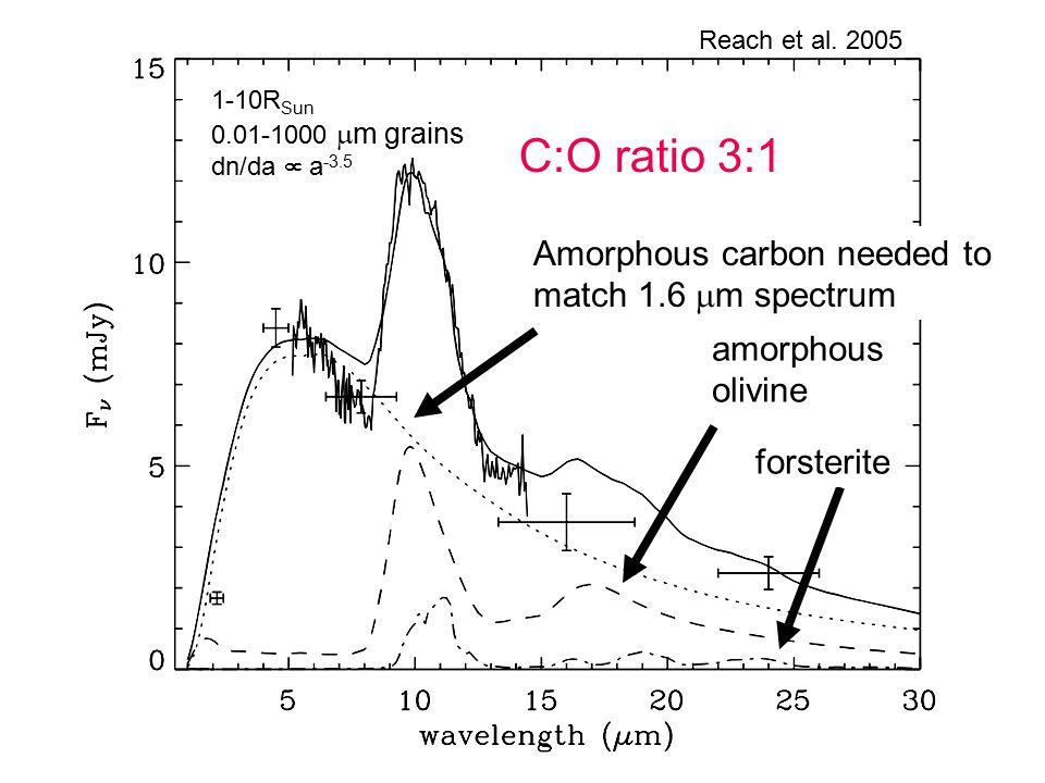 Amorphous carbon needed to match 1.6  m spectrum amorphous olivine forsterite Reach et al.