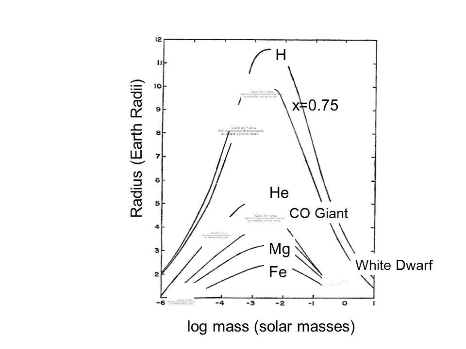 H He C Mg Fe x=0.75 log mass (solar masses) Radius (Earth Radii) White Dwarf CO Giant