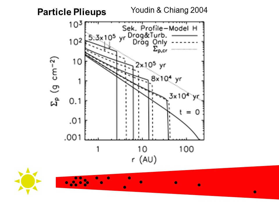 Particle Plieups Youdin & Chiang 2004