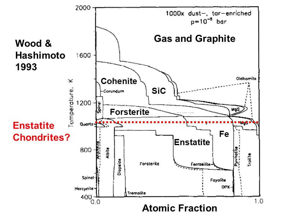 Wood & Hashimoto 1993 Atomic Fraction SiC Forsterite Cohenite Enstatite Fe Enstatite Chondrites.