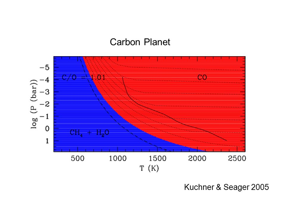 Carbon Planet Kuchner & Seager 2005