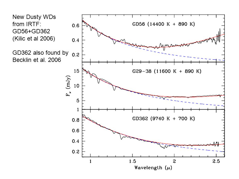New Dusty WDs from IRTF: GD56+GD362 (Kilic et al 2006) GD362 also found by Becklin et al. 2006