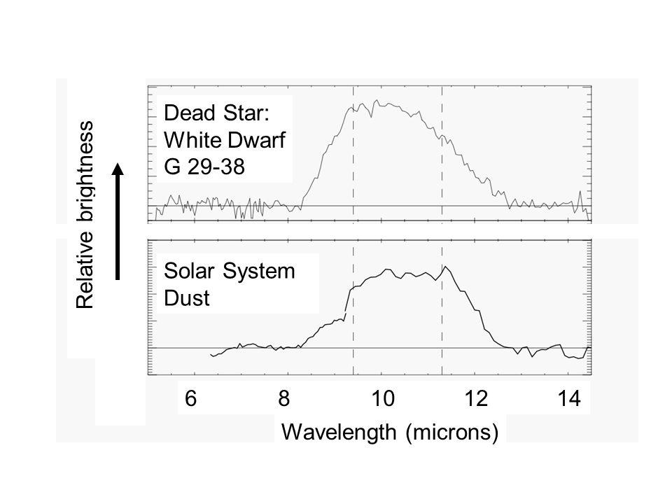 Dead Star: White Dwarf G 29-38 Solar System Dust 6 8 10 12 14 Wavelength (microns) Relative brightness