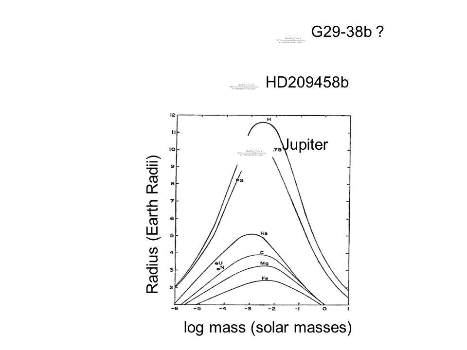 log mass (solar masses) Radius (Earth Radii) HD209458b G29-38b ? Jupiter
