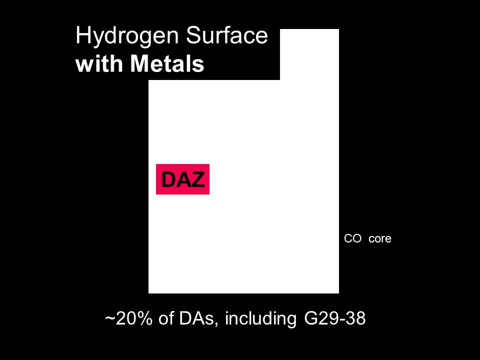 ~20% of DAs, including G29-38 Hydrogen Surface with Metals DAZ CO core
