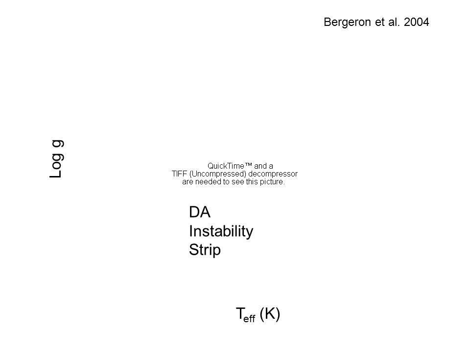 T eff (K) Bergeron et al. 2004 DA Instability Strip Log g