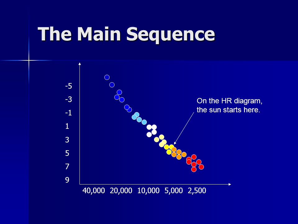 The Main Sequence -5 -3 1 3 5 7 9 40,000 20,000 10,000 5,000 2,500 On the HR diagram, the sun starts here.