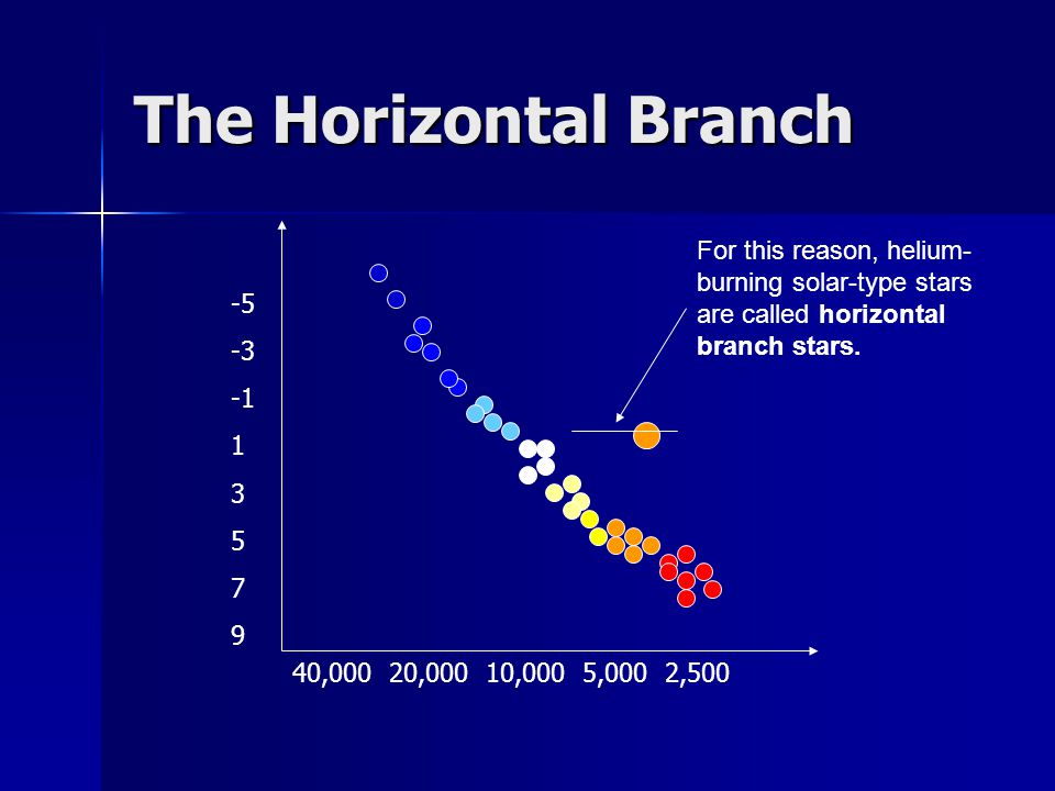 The Horizontal Branch -5 -3 1 3 5 7 9 40,000 20,000 10,000 5,000 2,500 For this reason, helium- burning solar-type stars are called horizontal branch