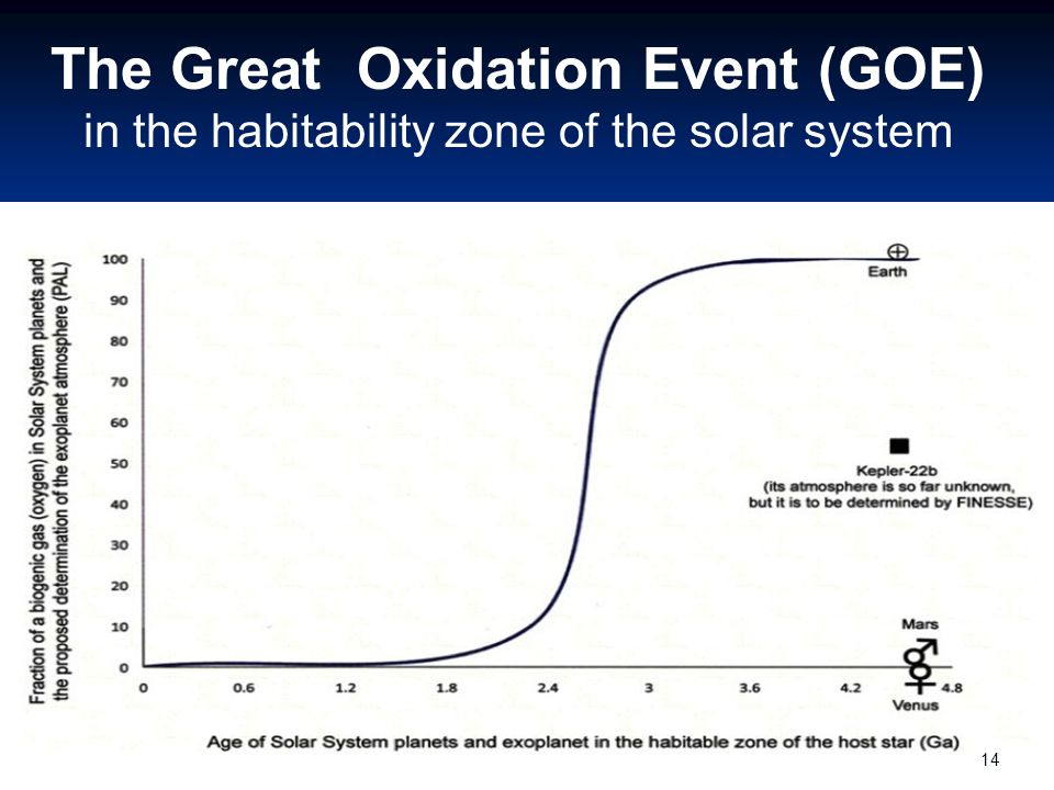 The Great Oxidation Event (GOE) in the habitability zone of the solar system 14
