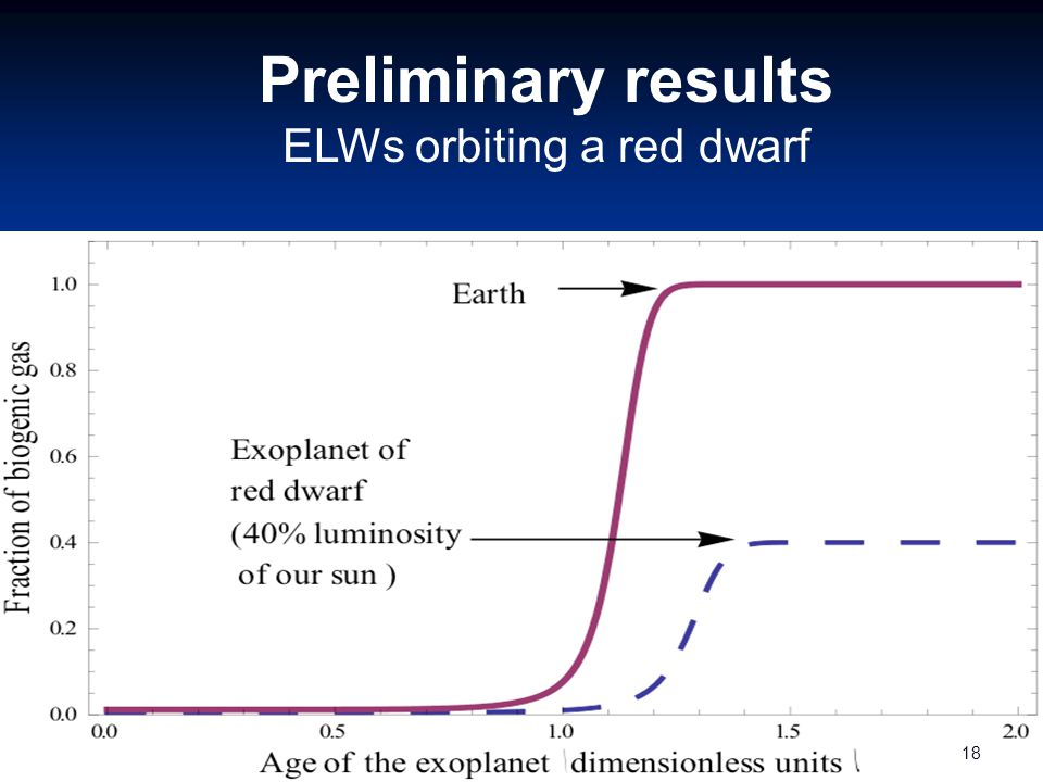 Preliminary results ELWs orbiting a red dwarf 18