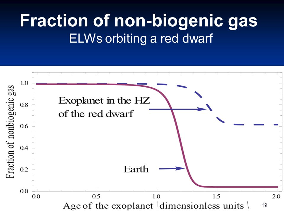 Fraction of non-biogenic gas ELWs orbiting a red dwarf 19