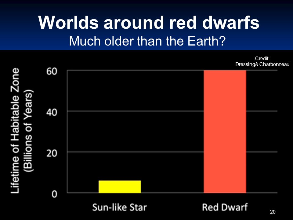 Worlds around red dwarfs Much older than the Earth Credit: Dressing& Charbonneau 20