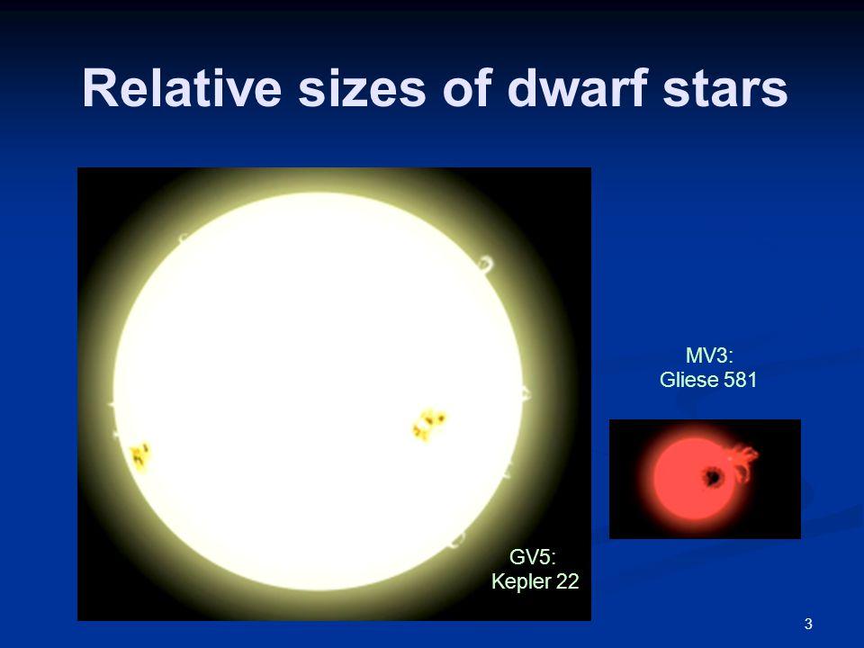 Relative sizes of dwarf stars GV5: Kepler 22 MV3: Gliese 581 3