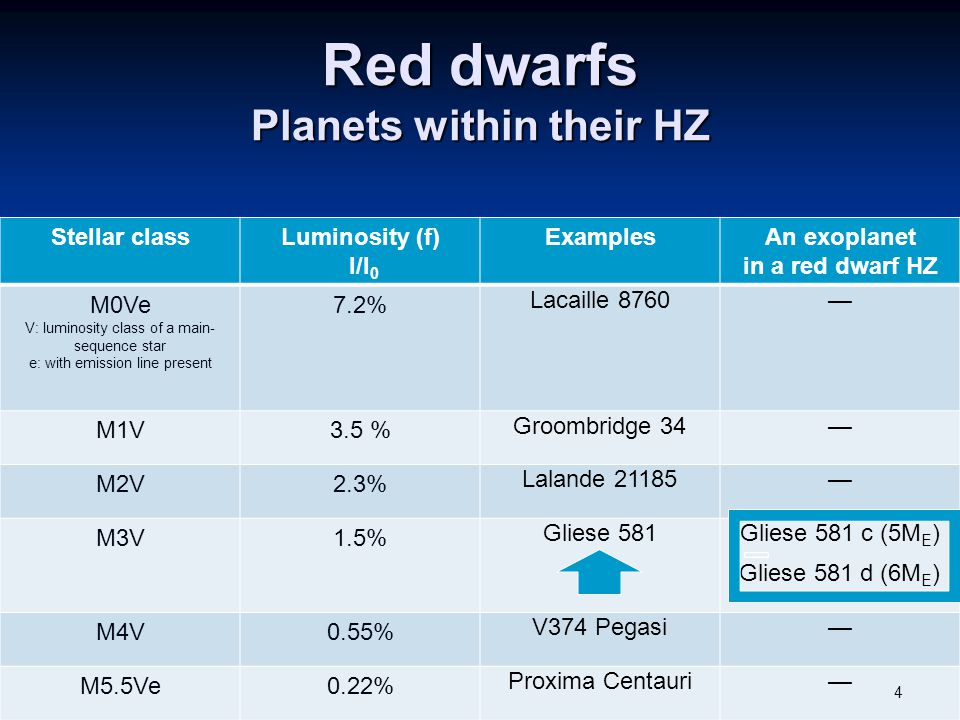 Red dwarfs Planets within their HZ Stellar classLuminosity (f) l/l 0 ExamplesAn exoplanet in a red dwarf HZ M0Ve V: luminosity class of a main- sequence star e: with emission line present 7.2% Lacaille 8760— M1V3.5 % Groombridge 34— M2V2.3% Lalande 21185— M3V1.5% Gliese 581Gliese 581 c (5M E ) Gliese 581 d (6M E ) M4V0.55% V374 Pegasi— M5.5Ve0.22% Proxima Centauri— 4