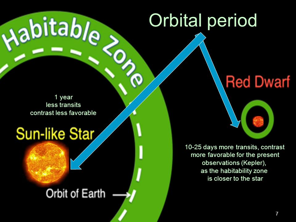 Orbital period 1 year less transits contrast less favorable 10-25 days more transits, contrast more favorable for the present observations (Kepler), as the habitability zone is closer to the star 7