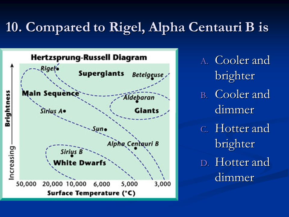 10. Compared to Rigel, Alpha Centauri B is A. Cooler and brighter B.