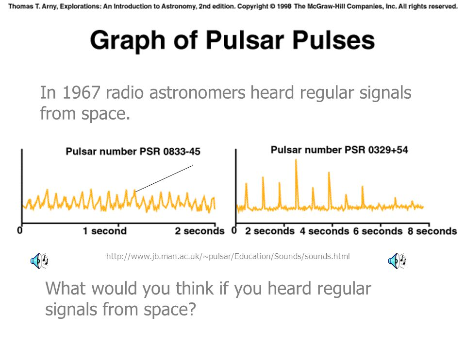 Pulsar Pulses What would you think if you heard regular signals from space? In 1967 radio astronomers heard regular signals from space. http://www.jb.